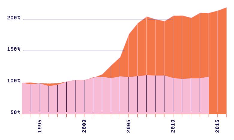 Évolution comparée du prix des logements et du revenu dans la Région de Bruxelles-Capitale